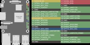 Asus Tinker Board ile Servo Motor Kontrolü - Samm Blog